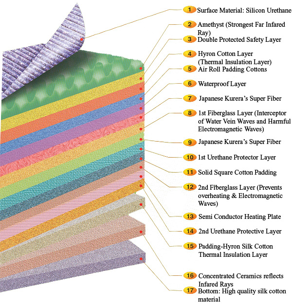 biomat-layers